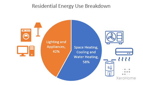 Residential energy use breakdown